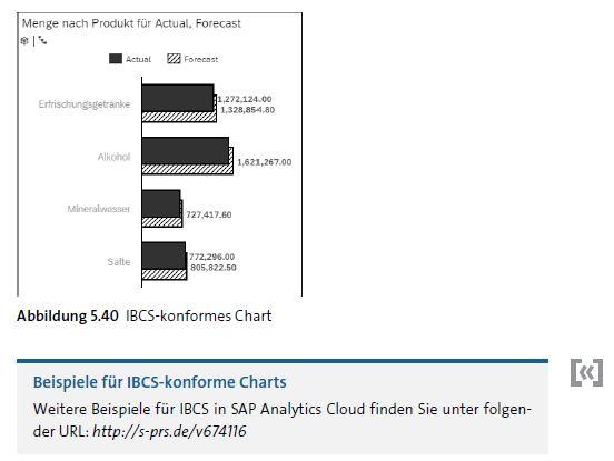 Beispielhafte Darstellung für IBCS-konformes Chart