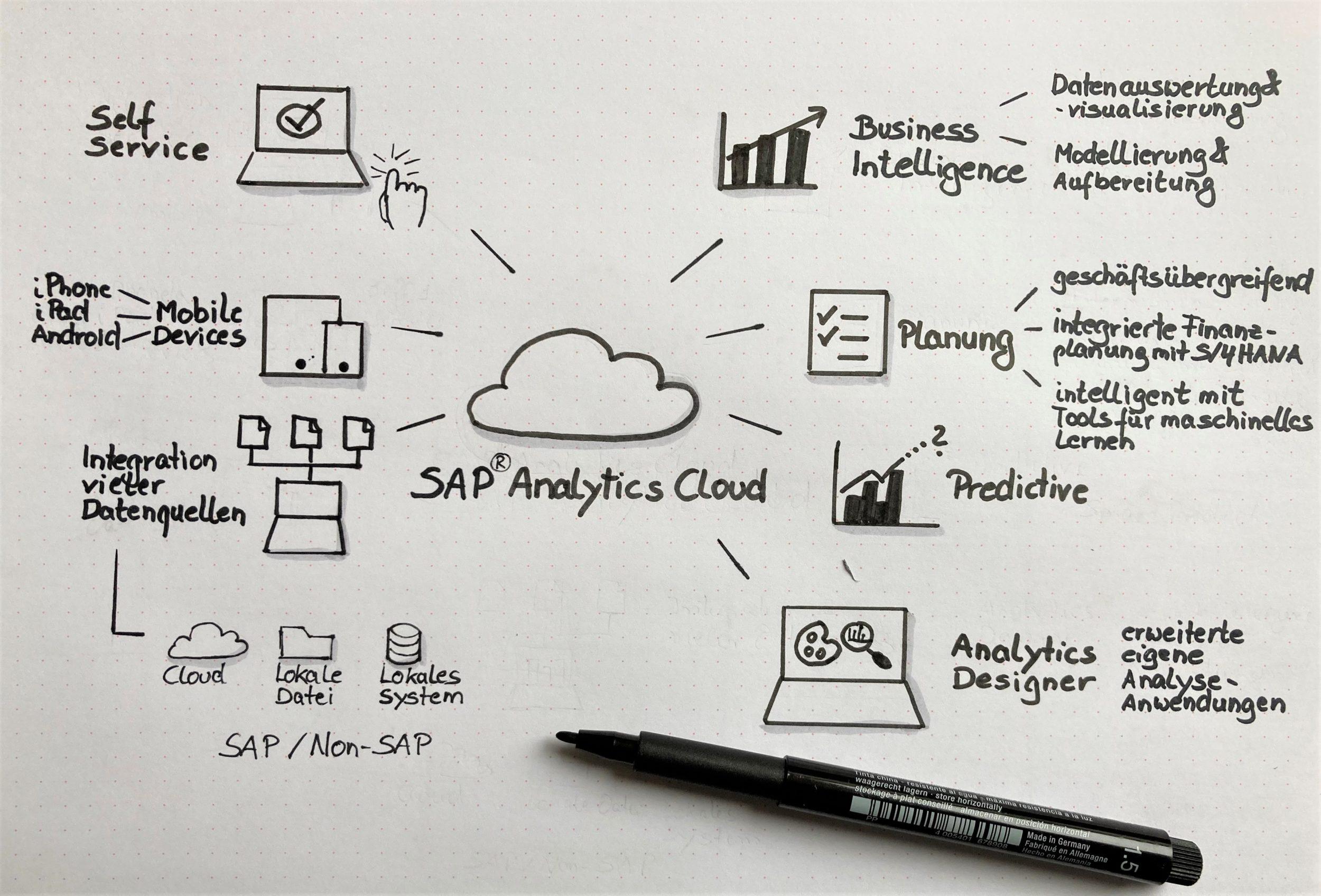 Sketchnote zu SAP Analytics Cloud im Überblick