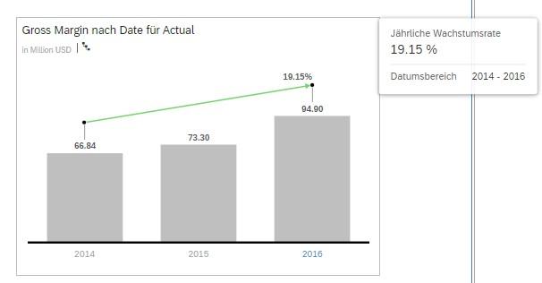 SAC Story - Hinzufügen der Wachstumsrate
