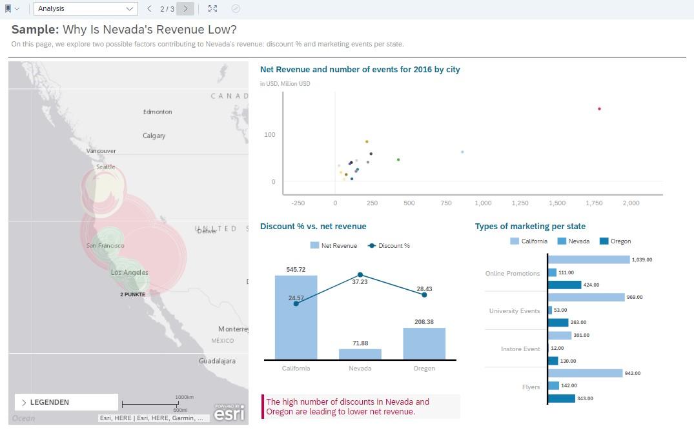 SAP Analytics Cloud Beispiel-Story S 2