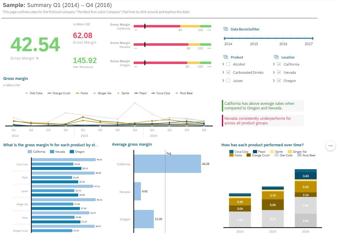 SAP Analytics Cloud Beispiel-Story Anzeige der Carbonated Drinks