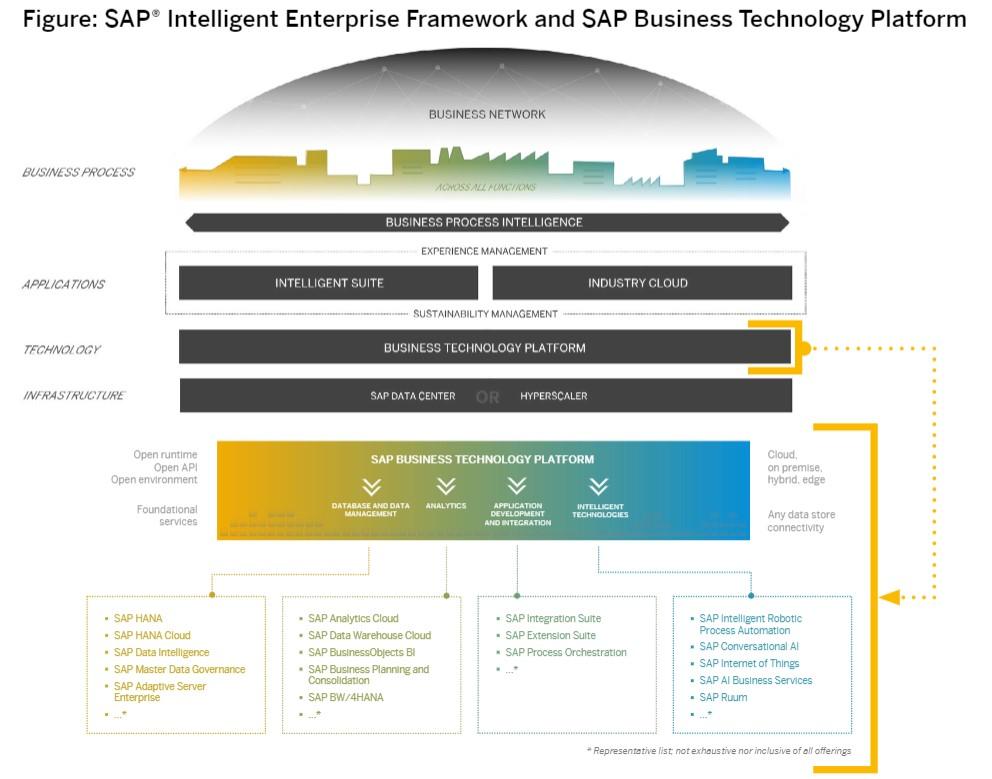 SAP BTP Architektur