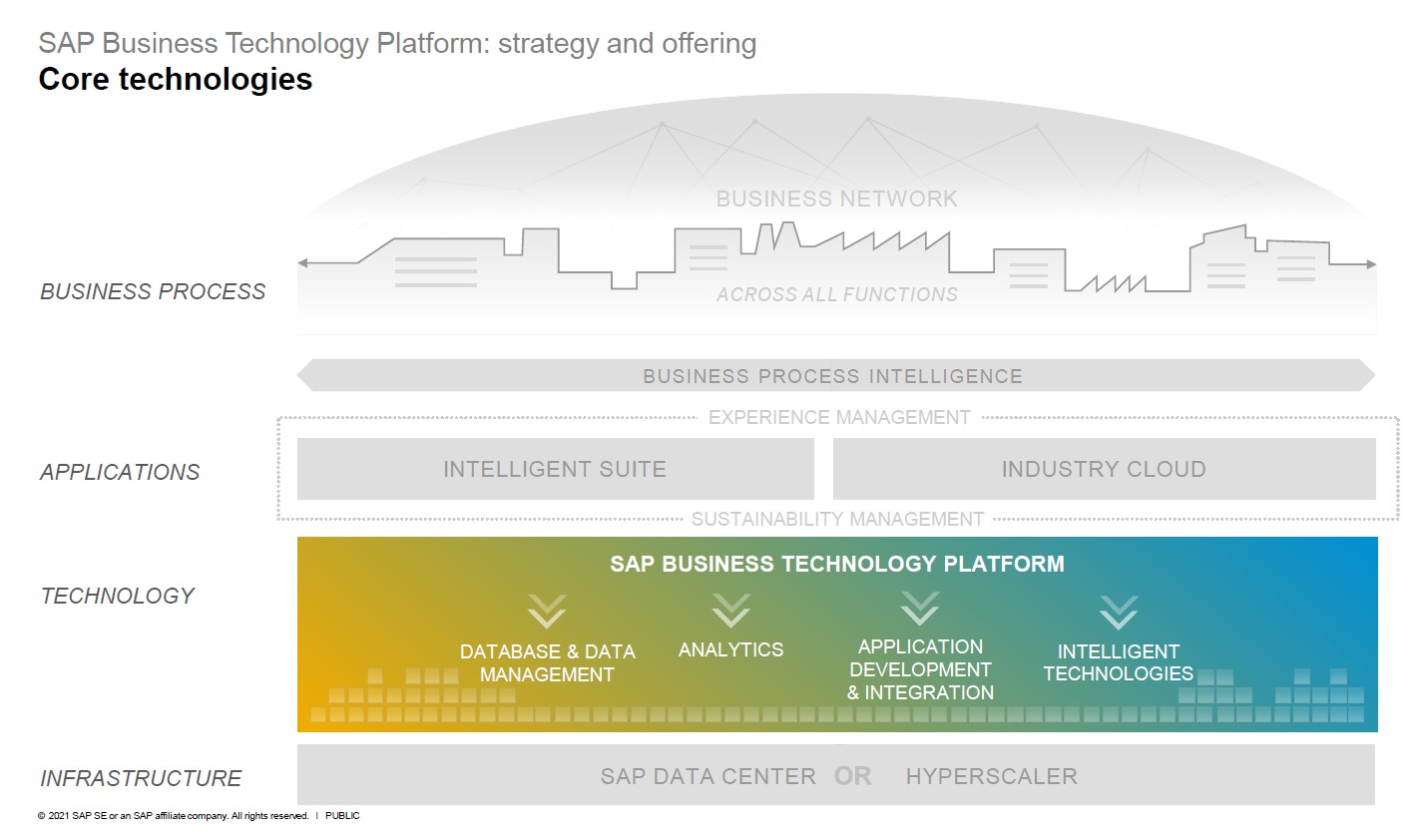 Grafik zum Aufbau der SAP Business Transformation Platform SAP BTP