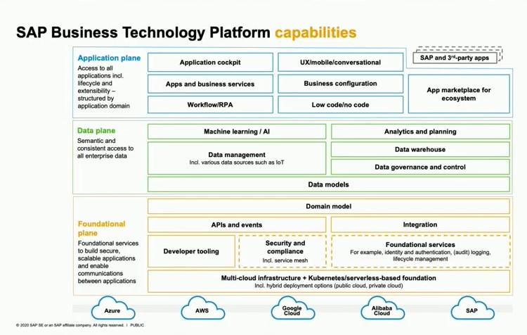 SAP BTP Capabilites