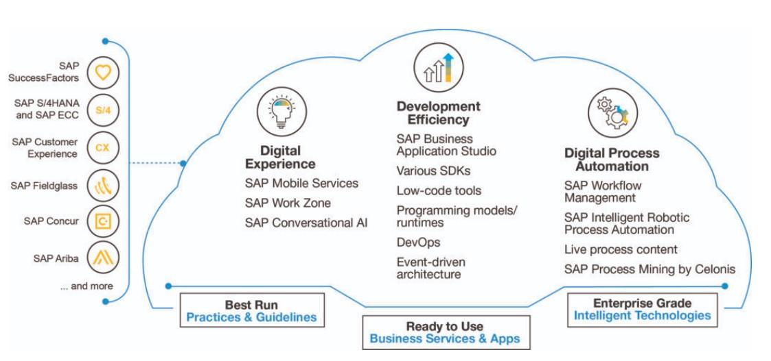 Grafik der SAP Extension Suite
