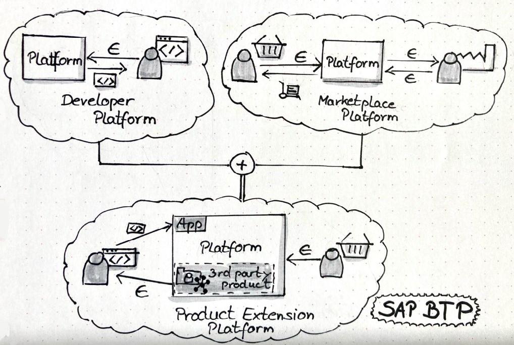 Sketchnote SAP BTP Produkterweiterungsplattform